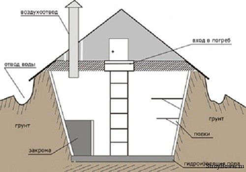 Схема постройки высокого погреба