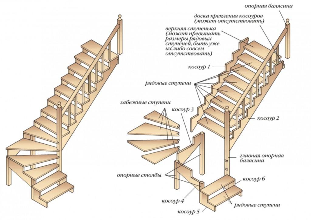 Полная схема изготовления лестницы