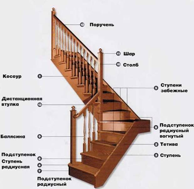 Правильно рассчитываем лестницу