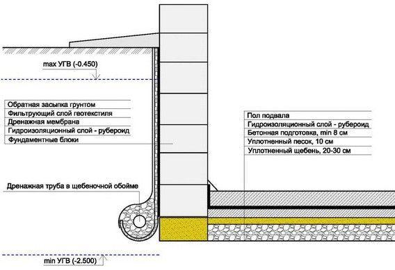 Схема гидроизоляции пола в гараже