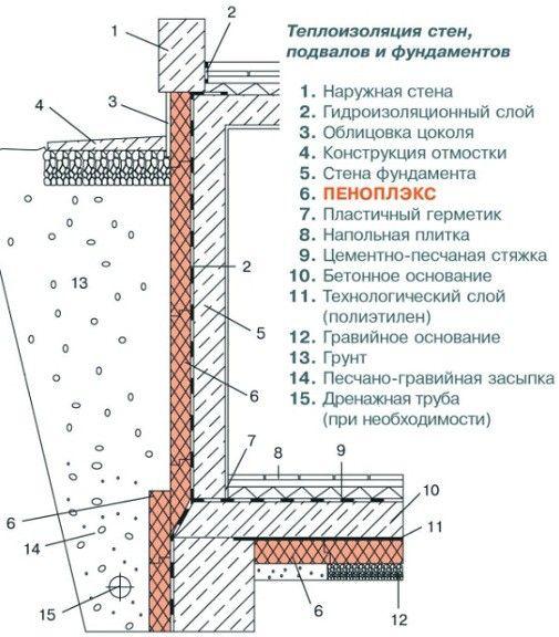Схема тепло- и гидроизоляции стен гаража
