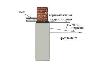 Проведение горизонтальной гидроизоляции