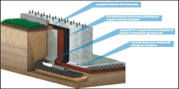 Схема выполнения гидроизоляции
