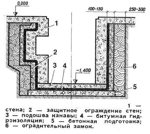 Схема устройства погреба в гараже