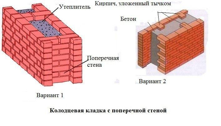 Колодцевая кладка стен подвала