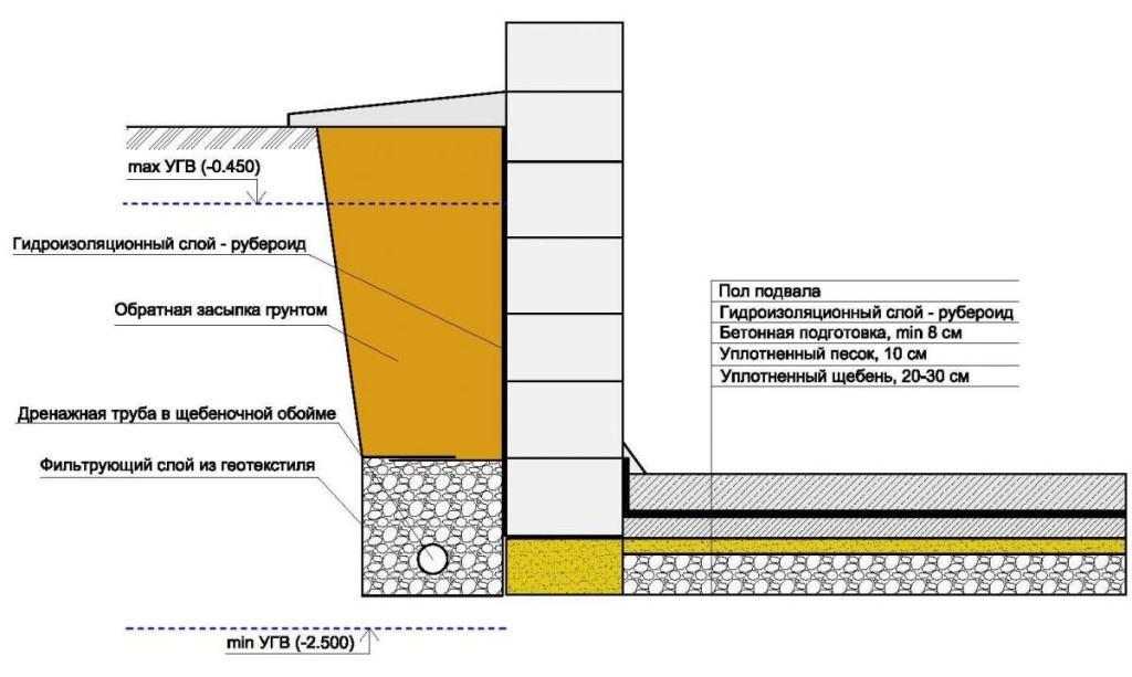 Схема проведения гидроизоляции подвала
