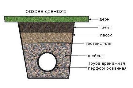 Схема укладки дрен