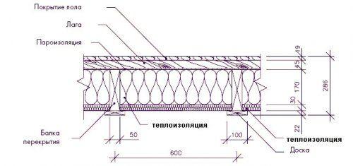 Схема утепления потолка в подвале