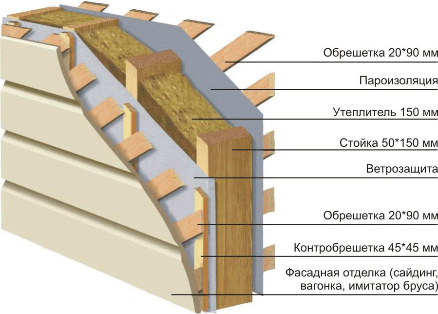 Теплотехнический расчет стены в подвале