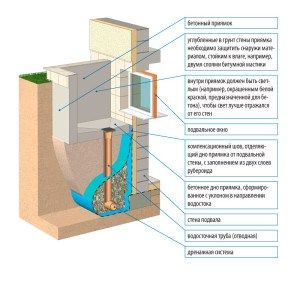 Схема устройства дренажной системы в приямке