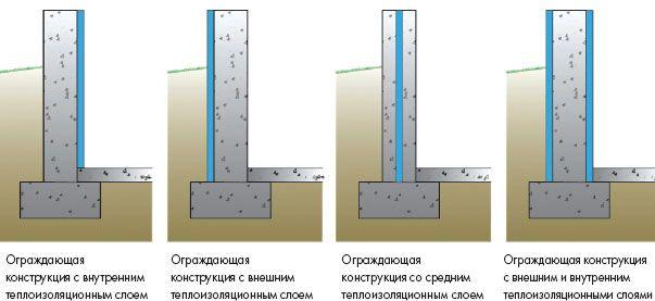 Основные способы устройства теплоизоляции подвальных помещений