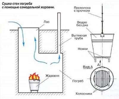 Схема для сушки в подвале с помощью жаровни