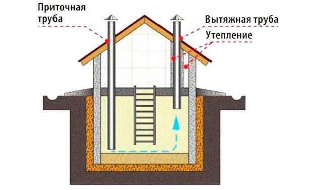 Схема воздухообмена в подвале