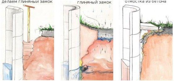 Схема создания глиняного замка вокруг колодца