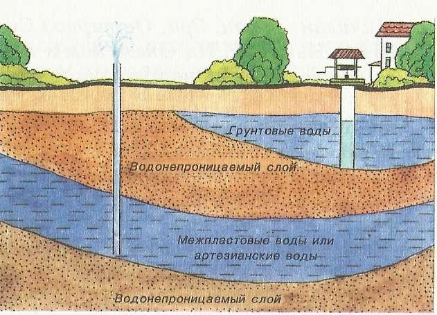 Схема расположения грунтовых вод в земле
