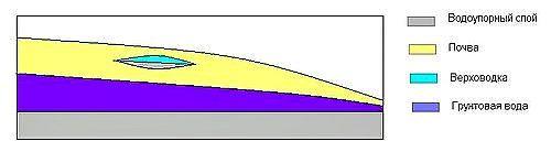 грунтовые воды верховодка