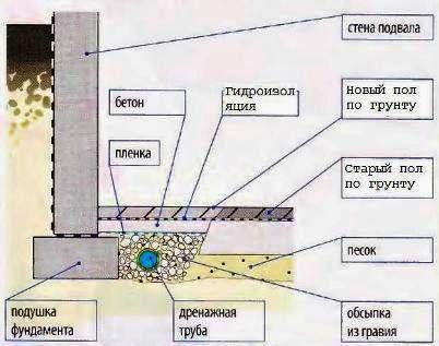 Устройство дренажной трубы под подвальным полом