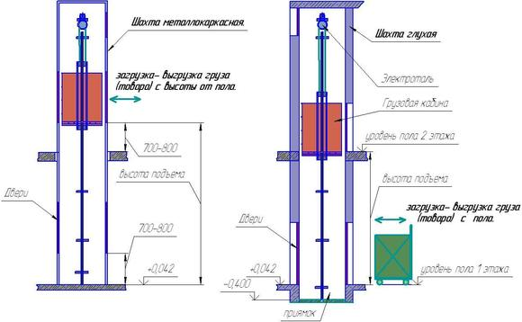 Схема установки лифта в подвале