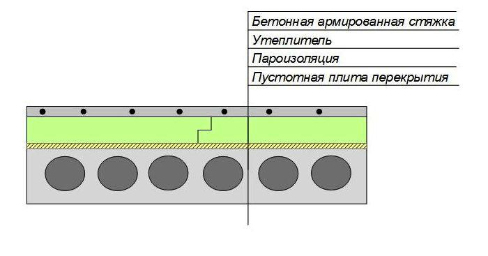 Схема устройства пола в помещении, расположенном над подвалом