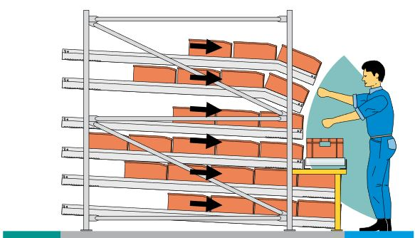 Гравитационный стеллаж стационарный 6 полок
