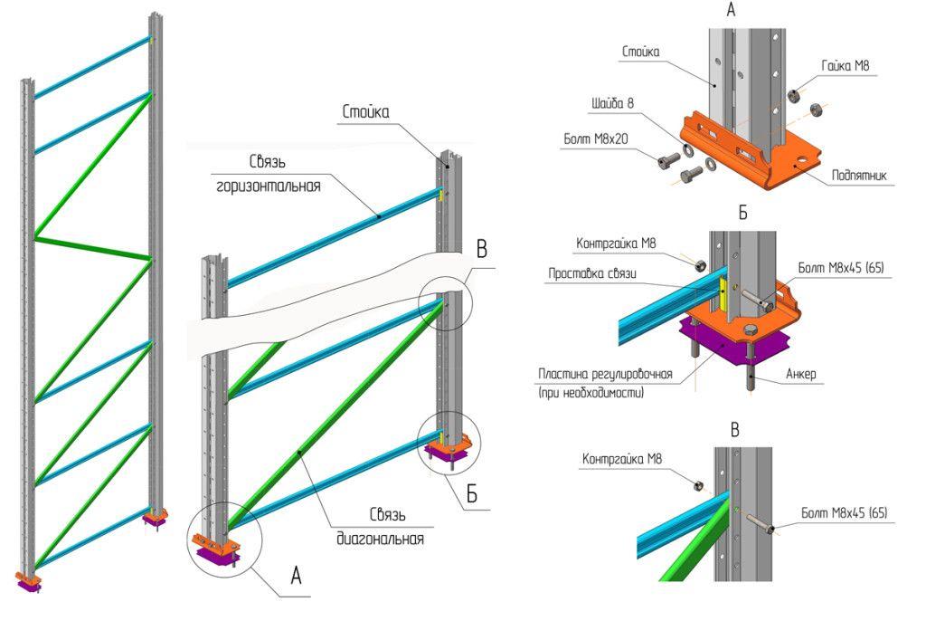 Основные сборочные узлы металлического стеллажа