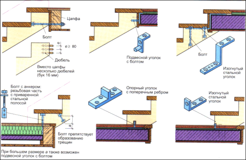 Крепление верха и низа деревянной лестницы
