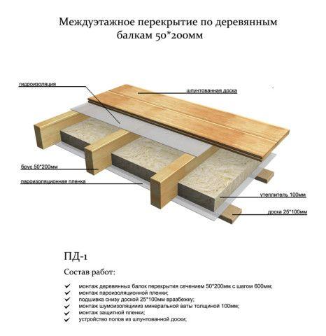 Структура балочного перекрытия