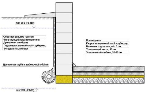 Структура пола при ленточном фундаменте