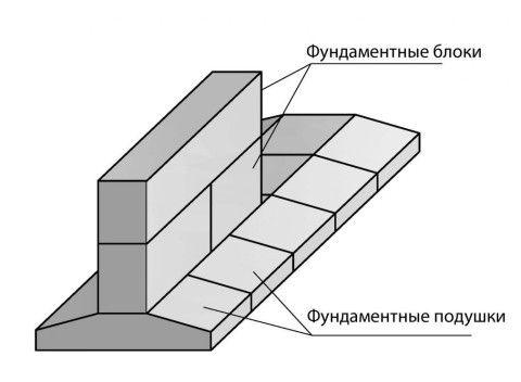 Цокольный этаж из фундаментных блоков, уложенных на сплошную ленту из бетонных подушек
