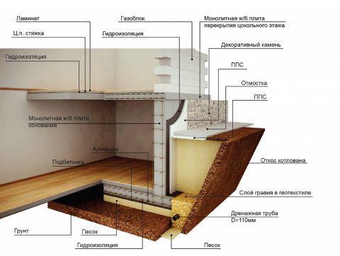 Цокольный этаж на плитном фундаменте