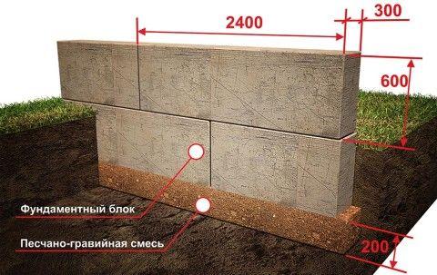 Укладка блоков по уплотнённому грунту