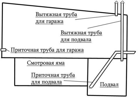 Схема вентиляции подвала и гаража