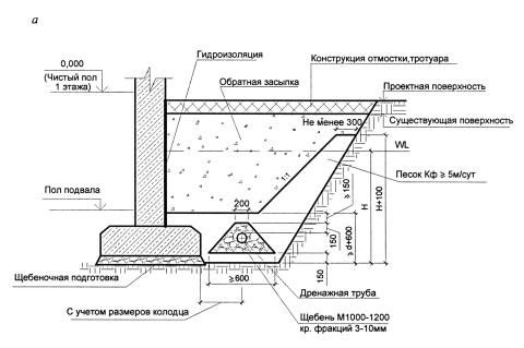На этом примере дома с подвалом, отметка пола 1 этажа почти на уровне с поверхностью отмостки