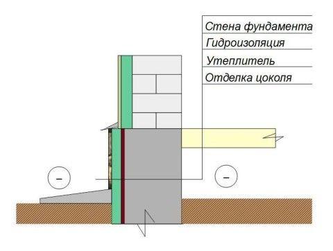 Схема наружного утепления цоколя