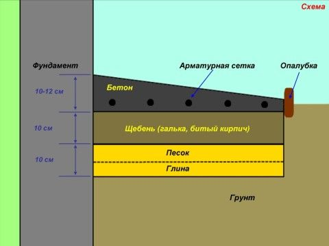 Структура отмостки