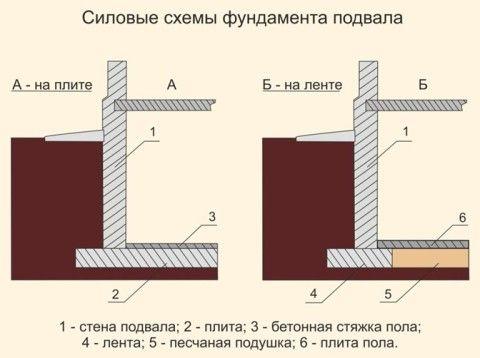 Конструкции фундаментов цокольного этажа: варианты на плите и ленте