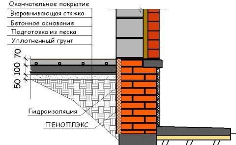 Примыкание к стенам подвала пола помещения изнутри, и отмостки снаружи