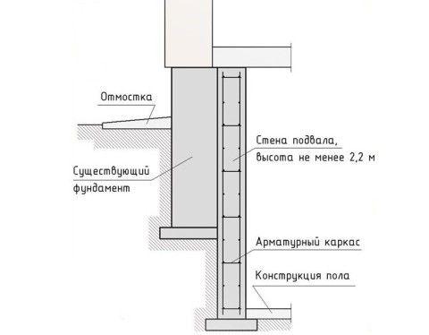 Строительство фундамента с цокольным этажом и подвалом: схема