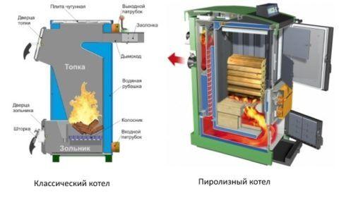 Газогенераторные или пиролизные