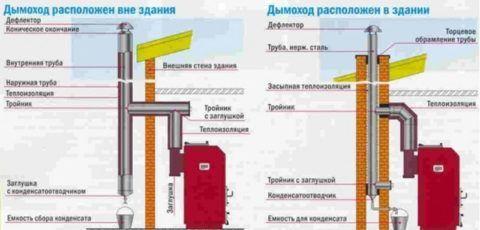 Расположение дымоходов для твердотопливного котла
