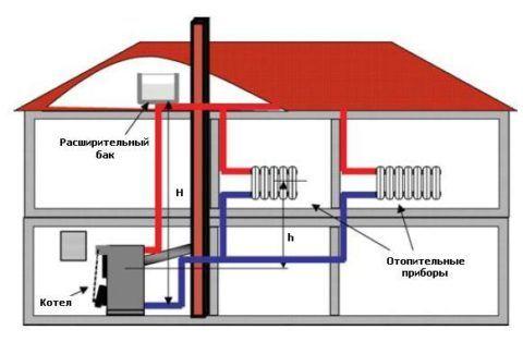 Схема отопление и водоснабжение коттеджа
