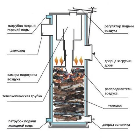 Твердотопливный котел для горячего водоснабжения