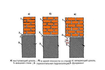 Виды устройства стен