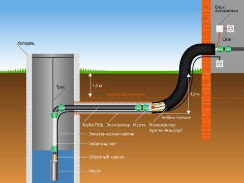 Автономное водоснабжение на даче: ввод воды в дом проложен в грунте ниже уровня промерзания