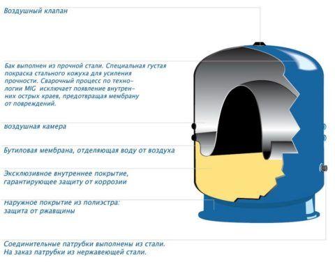 Гидроаккумулятор — емкость с отсеками для воды и воздуха, разделенными эластичной мембраной