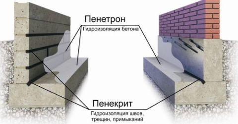 Использование проникающей обмазочной изоляции