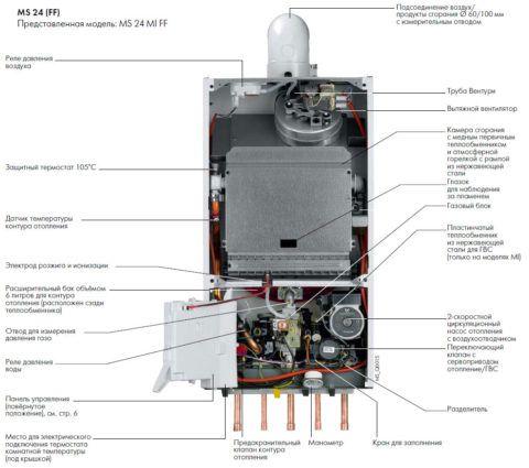 Настенный прибор: все необходимые элементы обвязки находятся внутри корпуса