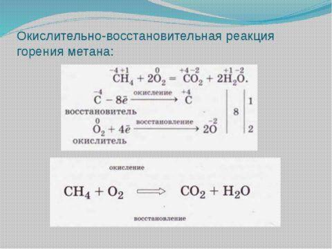 Реакция сгорания метана. Продукты — вода и углекислота