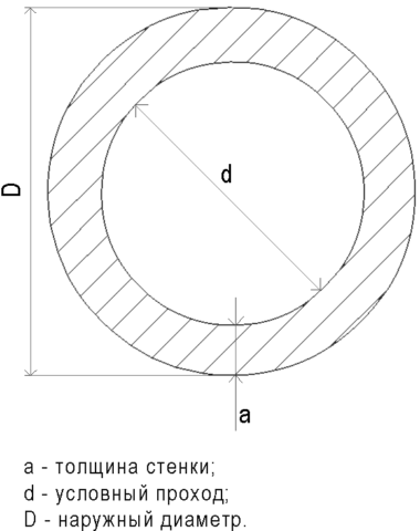 Условный проход у стальной трубы примерно равен ее внутреннему диаметру и указывает на размер присоединяемой к ней трубной резьбы