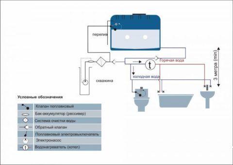 Водоснабжение со скважинным насосом и накопительной емкостью